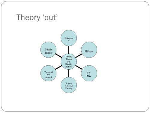 theory out